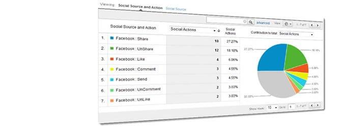 Captar el valor de los medios sociales con el uso de Google Analytics