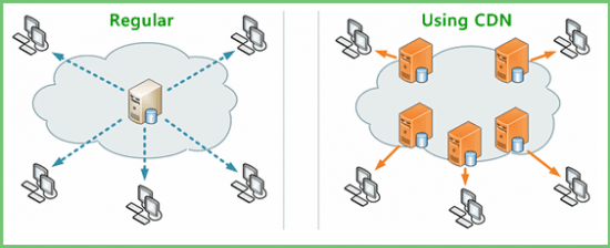 how content delivery network works make websites load faster e1365698901865