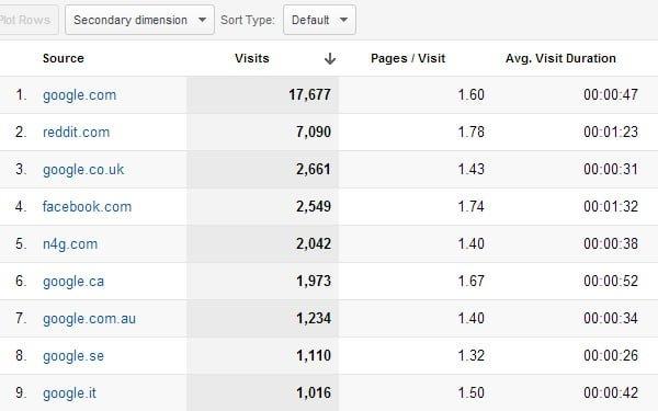 google-referrals-analytics-links-traffic