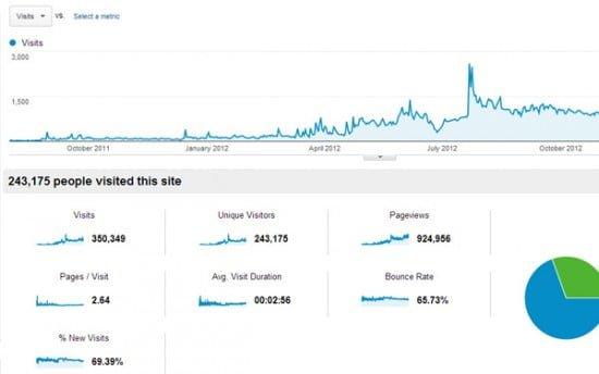 long-term-analytics-traffic-data