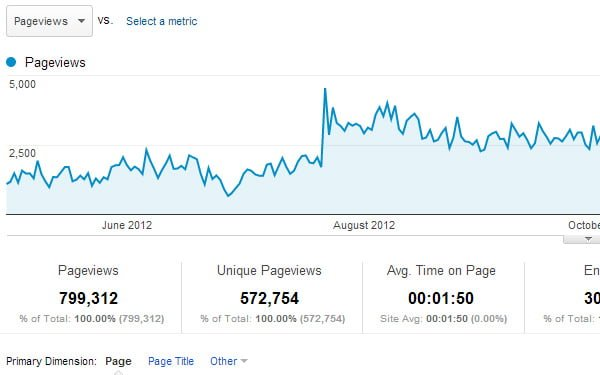 site-content-overall-pageviews