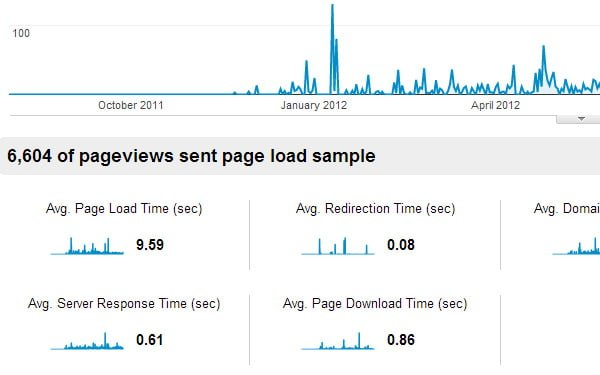 speed-latency-stats-analytics-data