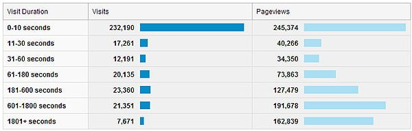 visitor-engagement-pageviews-tables