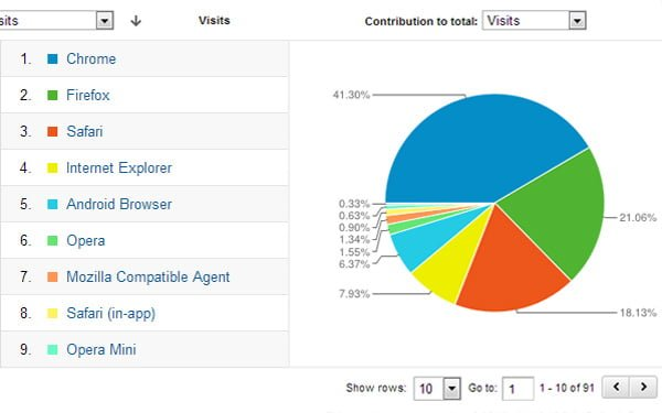 visitor-web-browser-technology-analytics