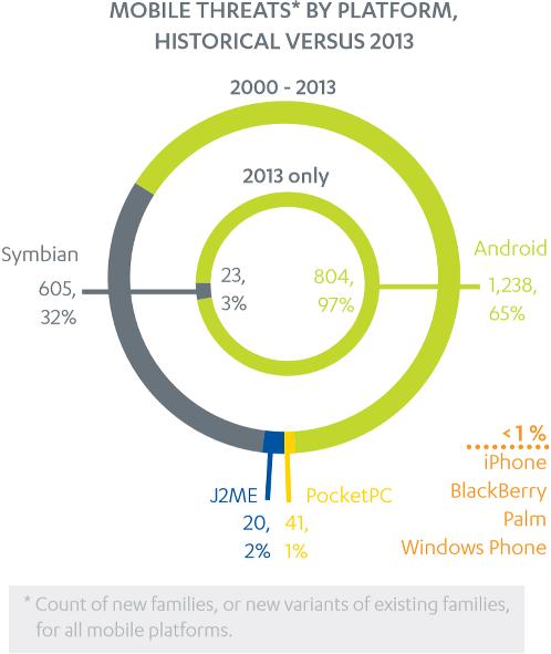 Seguridad Android en el 2013