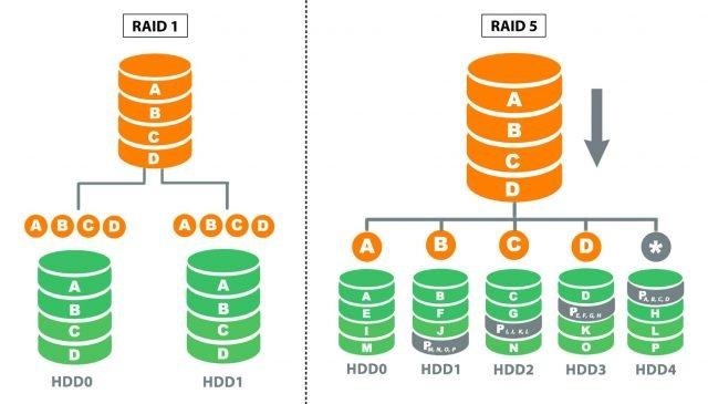Beneficios-y-desventajas-del-RAID-4