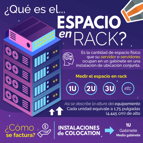 Espacio-en-Rack Infografía