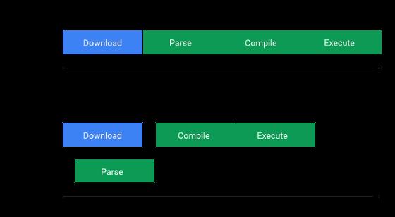 Mejorar El Tiempo De Carga De Javascript