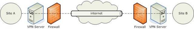 Que-es-un-VPN-Definición,-para-qué-sirve,-usos-3