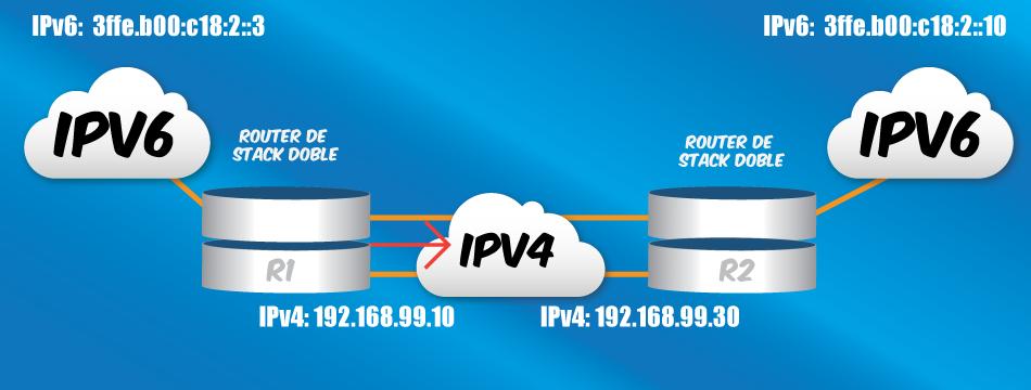 LACNIC para otorgar Protocolos IP