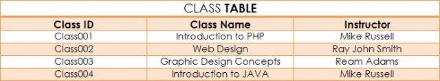 base de datos relacional tabla de clases