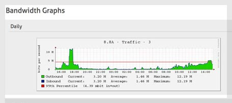 core-bandwidth