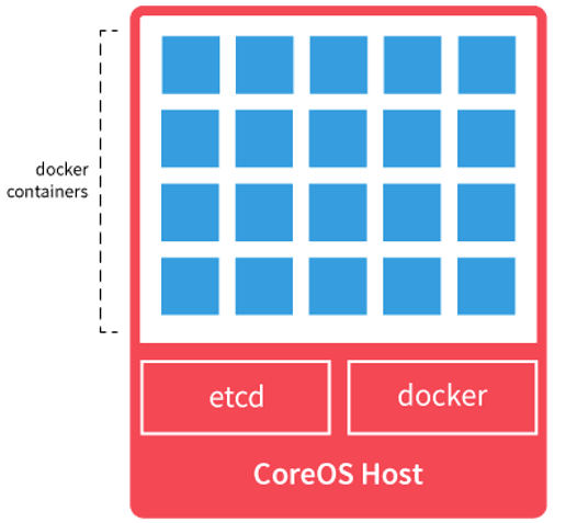 coreOS docker containers