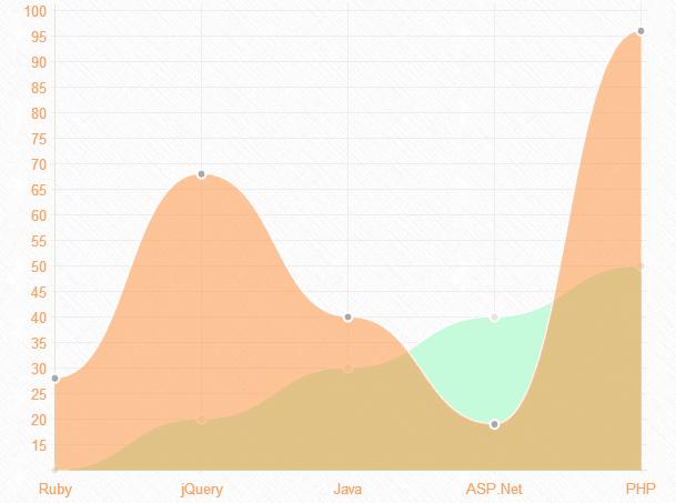 grafico lineal con chartjs jquery