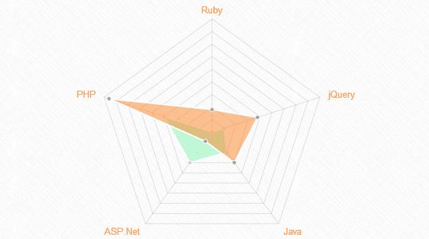 grafico radar plugin jquery