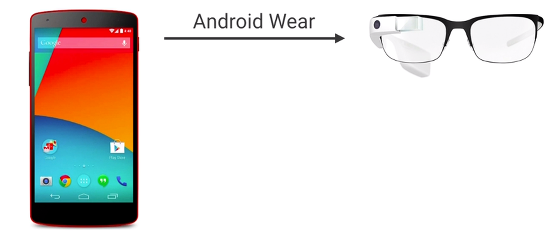 notificaciones de Android en google glass