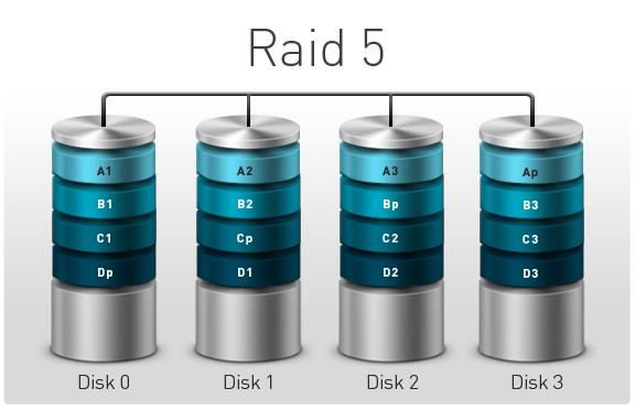 Tecnología RAID,
