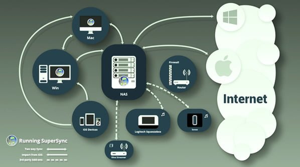 supersync proveedor cloud
