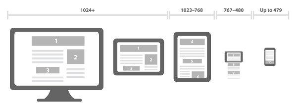 tamaños dispositivos diseño responsive